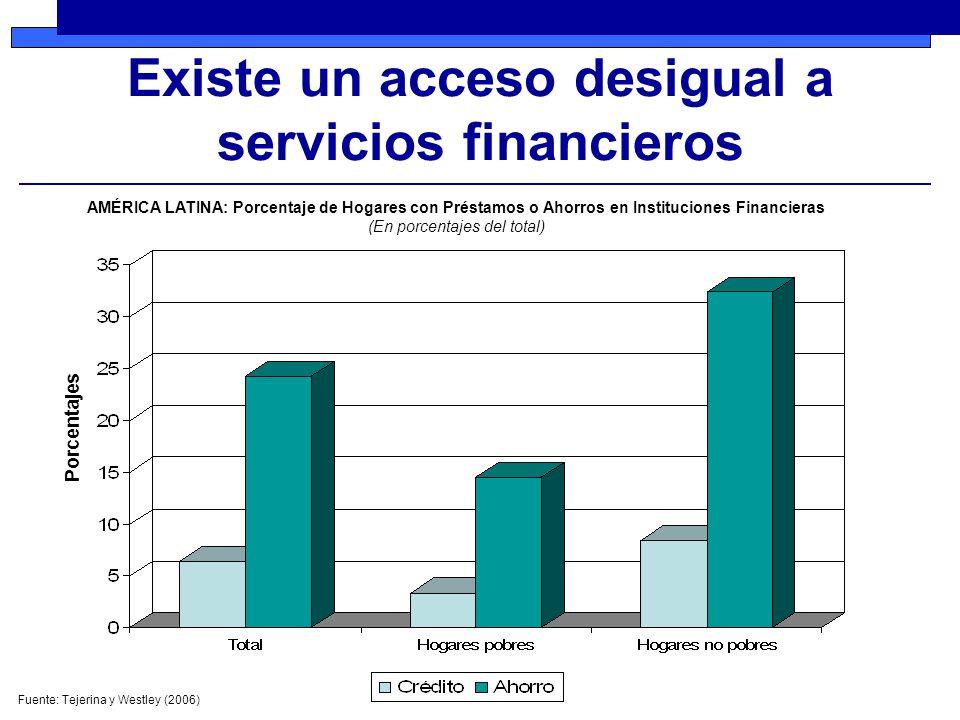 Existe un acceso desigual a servicios financieros AMÉRICA LATINA: Porcentaje de Hogares con Préstamos o Ahorros en Instituciones Financieras (En porcentajes del total) Fuente: Tejerina y Westley (2006) Porcentajes