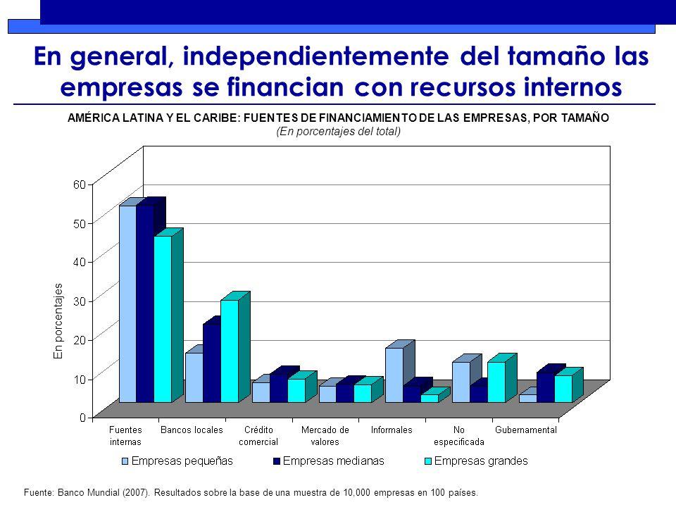 En general, independientemente del tamaño las empresas se financian con recursos internos En porcentajes Fuente: Banco Mundial (2007).