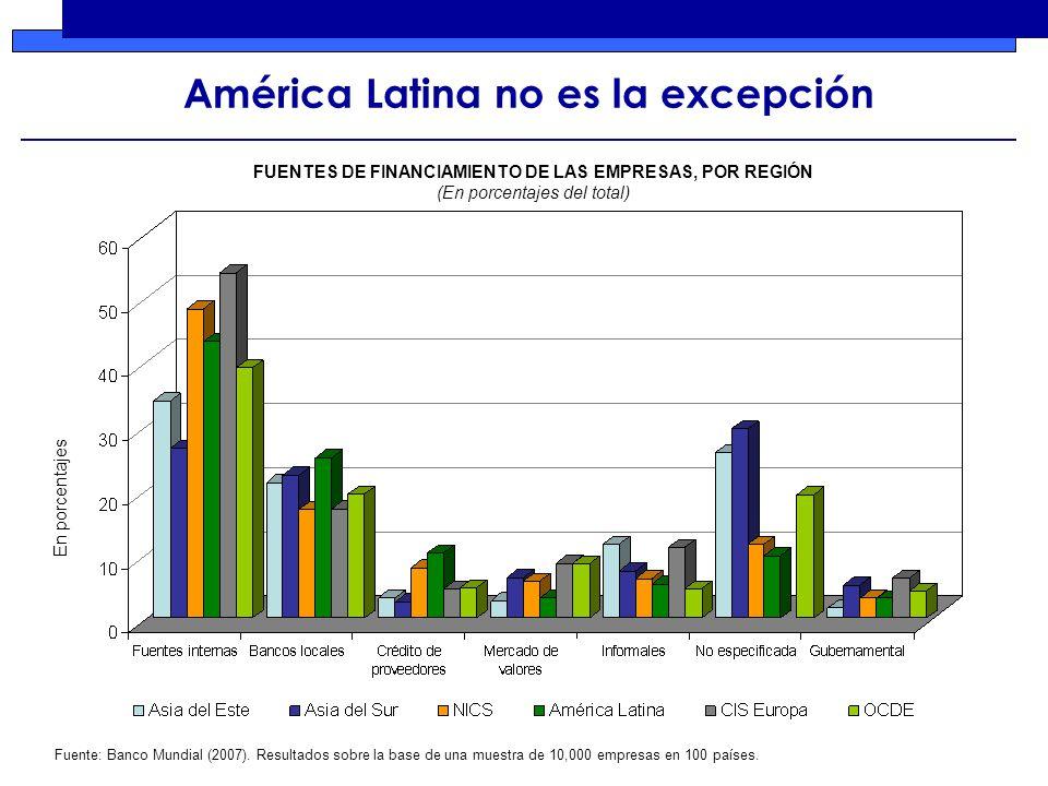 América Latina no es la excepción En porcentajes Fuente: Banco Mundial (2007).