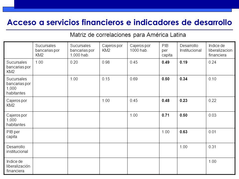 Acceso a servicios financieros e indicadores de desarrollo Sucursales bancarias por KM2 Sucursales bancarias por 1,000 hab.