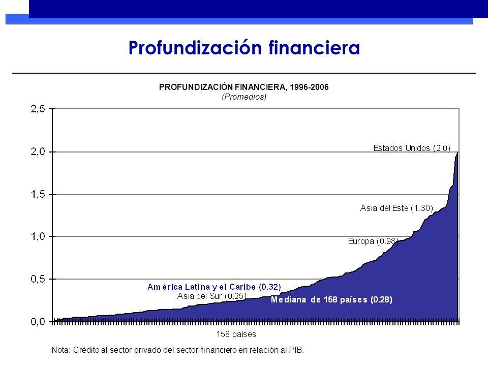 Profundización financiera Nota: Crédito al sector privado del sector financiero en relación al PIB.