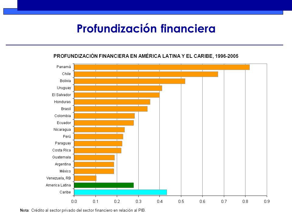 PROFUNDIZACIÓN FINANCIERA EN AMÉRICA LATINA Y EL CARIBE, 1996-2005 Nota: Crédito al sector privado del sector financiero en relación al PIB.