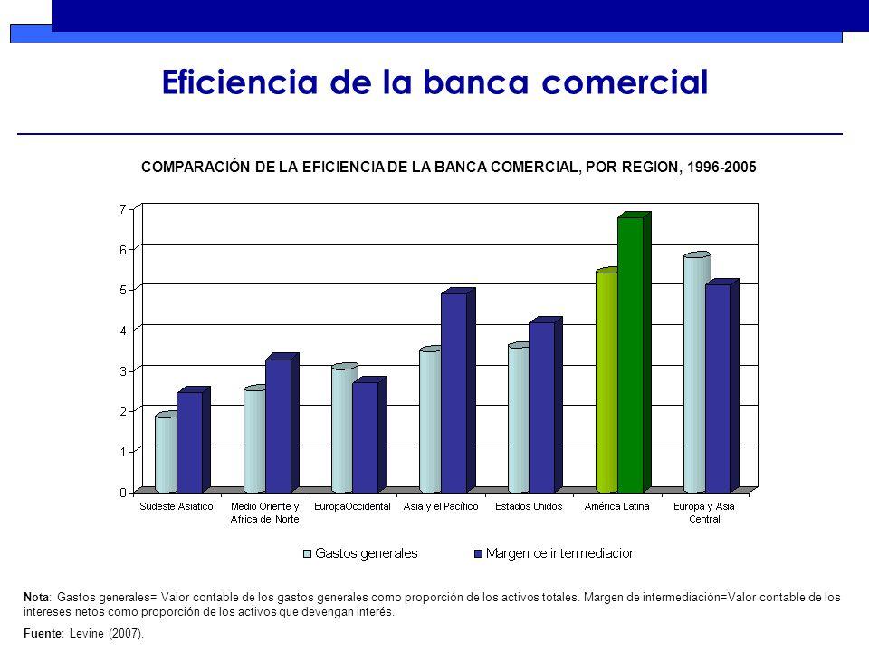Eficiencia de la banca comercial Nota: Gastos generales= Valor contable de los gastos generales como proporción de los activos totales.