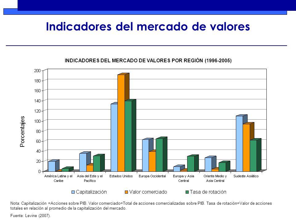Indicadores del mercado de valores Nota: Capitalización =Acciones sobre PIB.