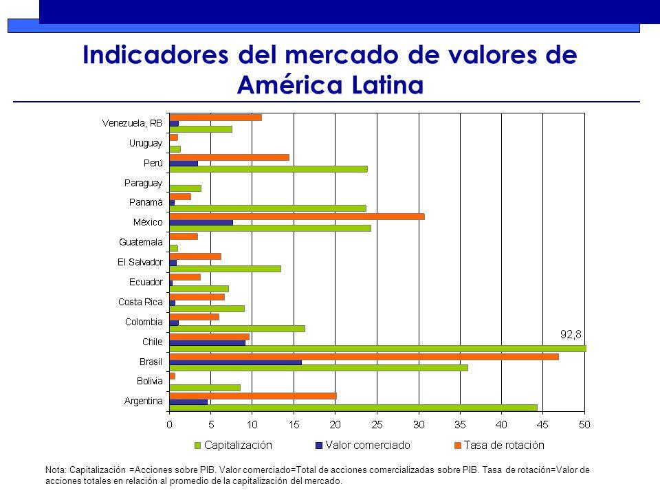 Indicadores del mercado de valores de América Latina Nota: Capitalización =Acciones sobre PIB.