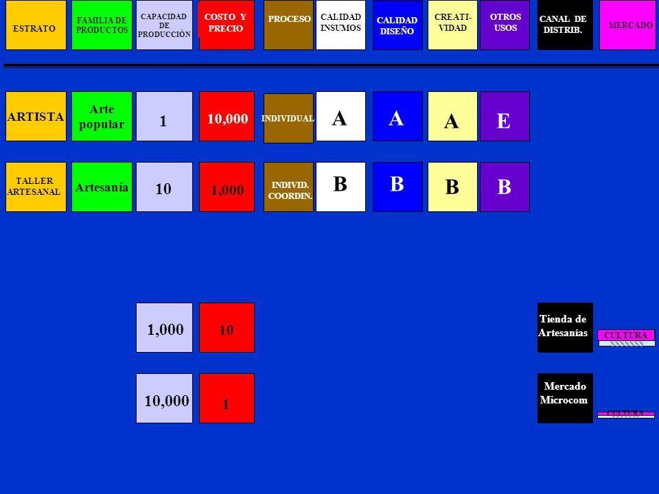 A B CREATI- VIDAD A B OTROS USOS E B A B CALIDAD INSUMOS A B CALIDAD DISEÑO PROCESO B INDIVID.
