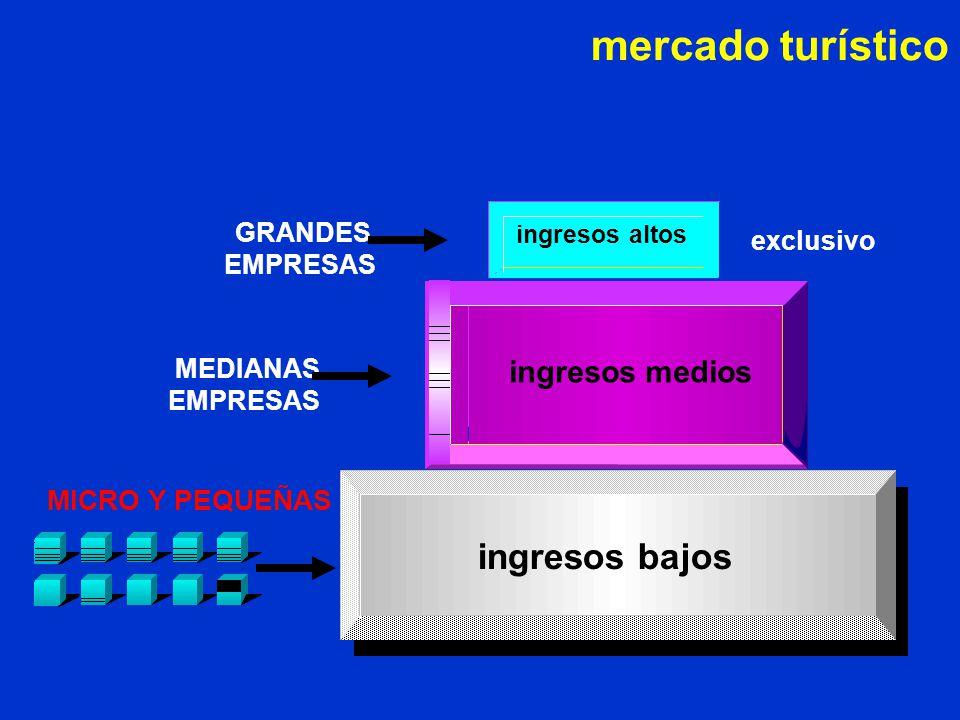 ingresos bajos MEDIANAS EMPRESAS GRANDES EMPRESAS mercado turístico
