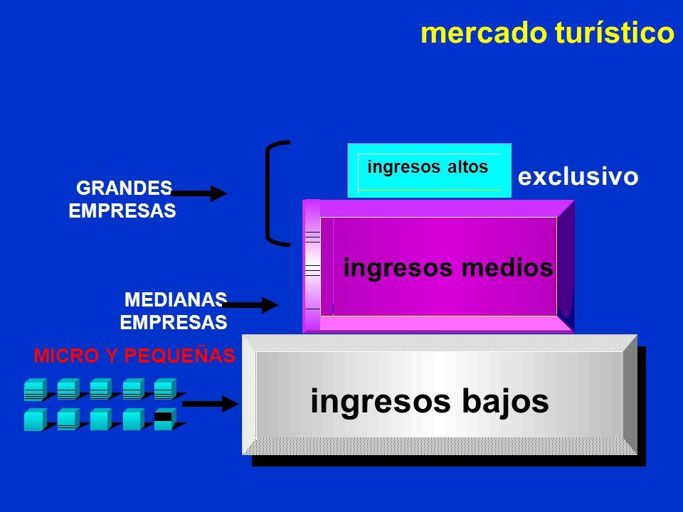 ingresos bajos MEDIANAS EMPRESAS mercado turístico GRANDES EMPRESAS