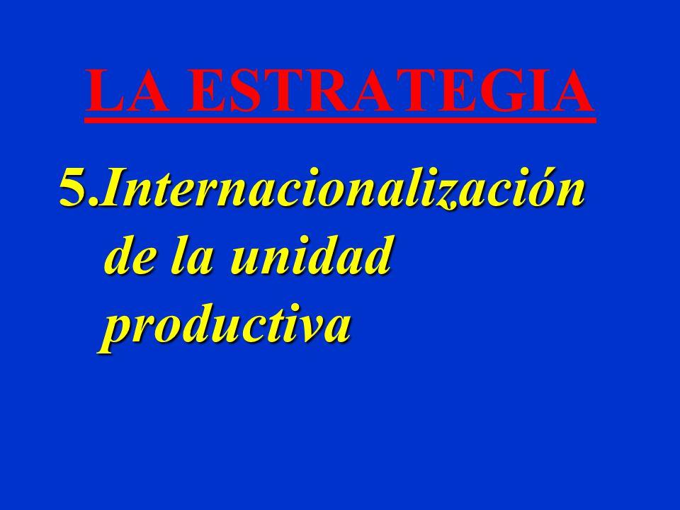LA ESTRATEGIA 5.Internacionalización de la unidad productiva