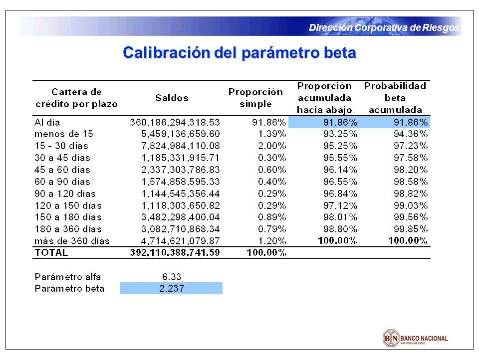 Dirección Corporativa de Riesgos Calibración del parámetro beta