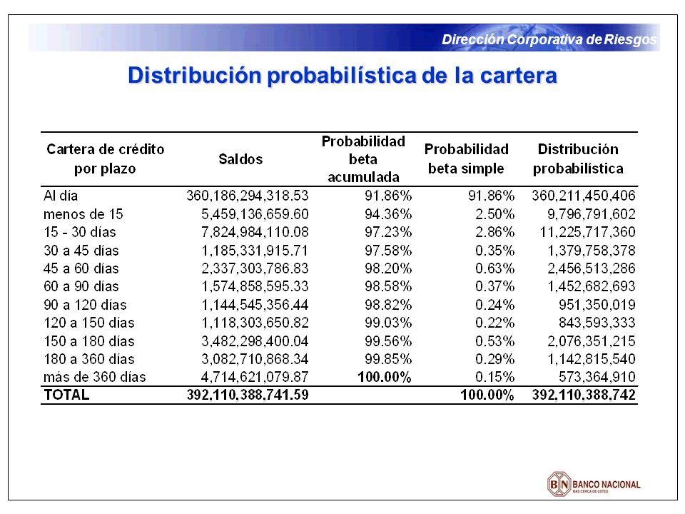 Dirección Corporativa de Riesgos Distribución probabilística de la cartera