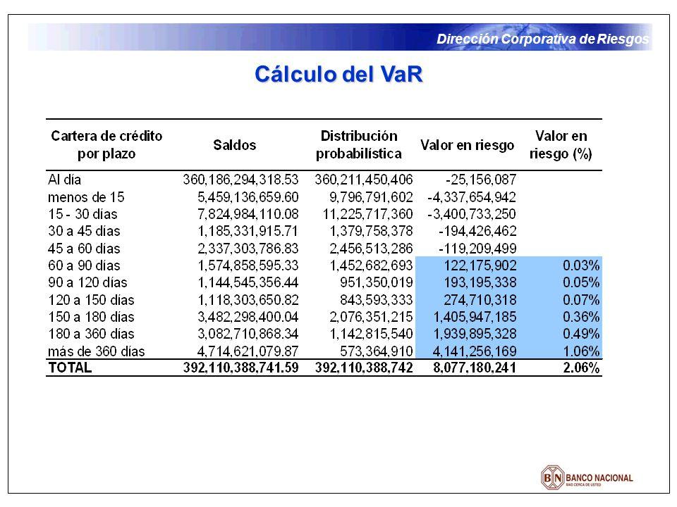 Dirección Corporativa de Riesgos Cálculo del VaR