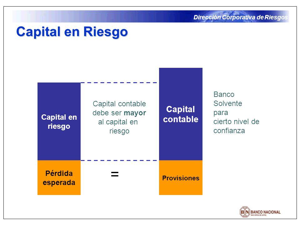 Dirección Corporativa de Riesgos Capital en Riesgo Pérdida esperada Provisiones = Capital contable Capital en riesgo Capital contable debe ser mayor al capital en riesgo Banco Solvente para cierto nivel de confianza