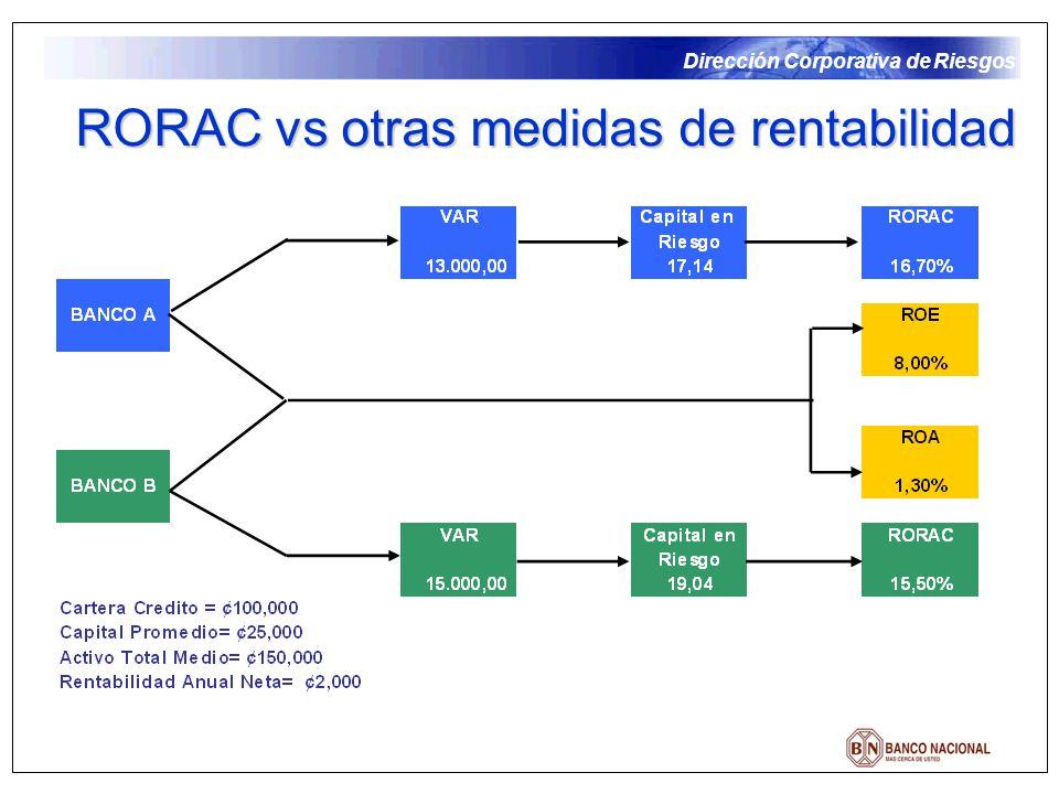 Dirección Corporativa de Riesgos RORAC vs otras medidas de rentabilidad
