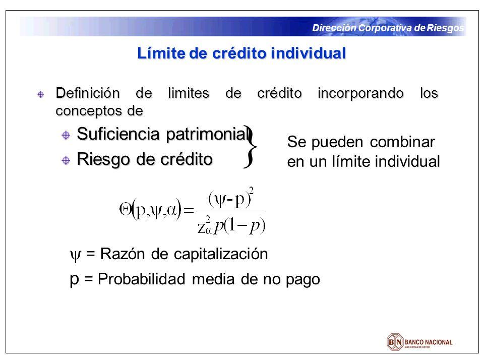 Dirección Corporativa de Riesgos Definición de limites de crédito incorporando los conceptos de Suficiencia patrimonial Riesgo de crédito Límite de crédito individual Se pueden combinar en un límite individual = Razón de capitalización p = Probabilidad media de no pago
