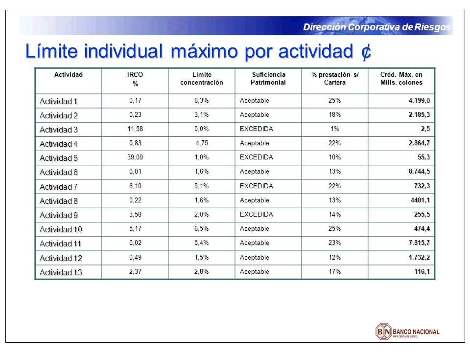Dirección Corporativa de Riesgos Límite individual máximo por actividad ¢ ActividadIRCO% Límite concentración Suficiencia Patrimonial % prestación s/ Cartera Créd.