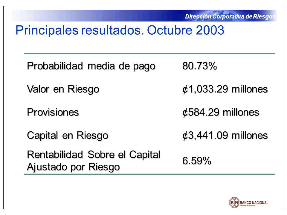 Dirección Corporativa de Riesgos Principales resultados. Octubre 2003 Probabilidad media de pago 80.73% Valor en Riesgo ¢1,033.29 millones Provisiones