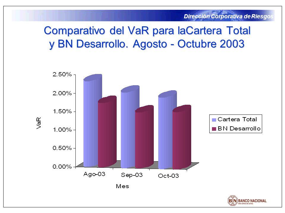 Dirección Corporativa de Riesgos Comparativo del VaR para laCartera Total y BN Desarrollo. Agosto - Octubre 2003