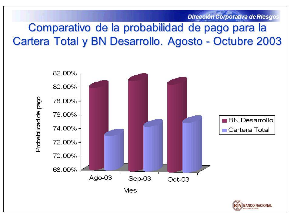 Dirección Corporativa de Riesgos Comparativo de la probabilidad de pago para la Cartera Total y BN Desarrollo. Agosto - Octubre 2003
