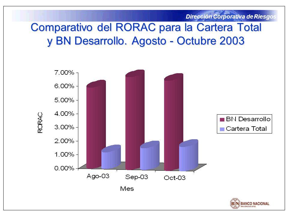 Dirección Corporativa de Riesgos Comparativo del RORAC para la Cartera Total y BN Desarrollo. Agosto - Octubre 2003