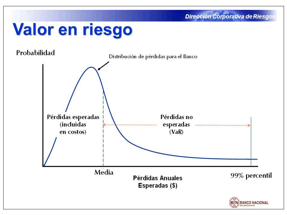Dirección Corporativa de Riesgos Valor en riesgo