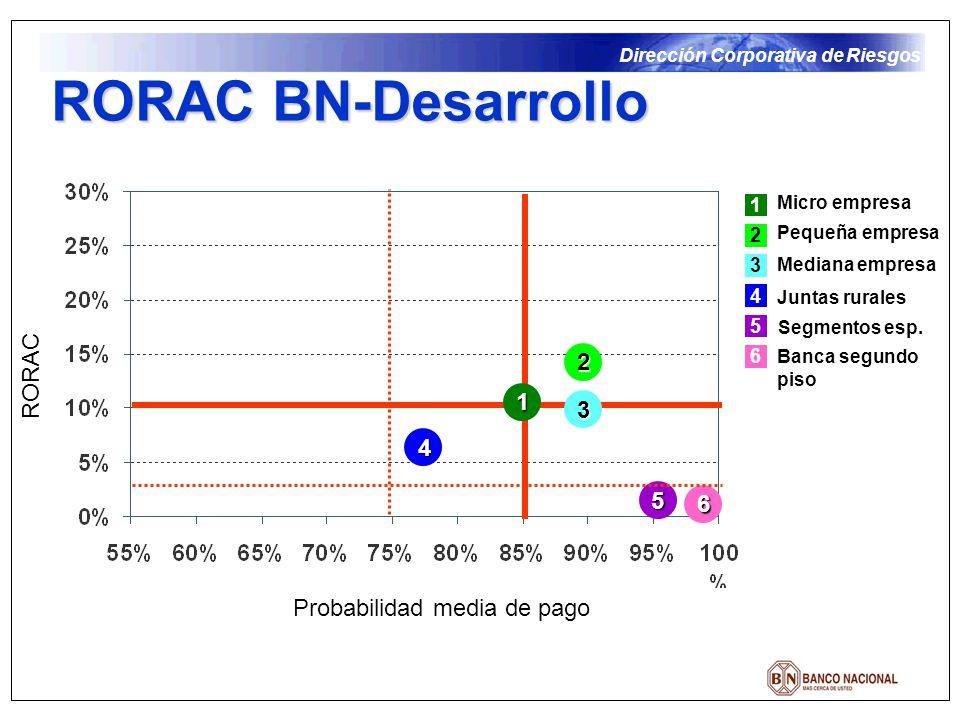 Dirección Corporativa de Riesgos RORAC BN-Desarrollo Micro empresa Pequeña empresa Mediana empresa Juntas rurales Segmentos esp. Banca segundo piso 1