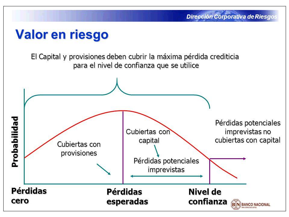 Dirección Corporativa de Riesgos Modelo utilizado en el BNCR