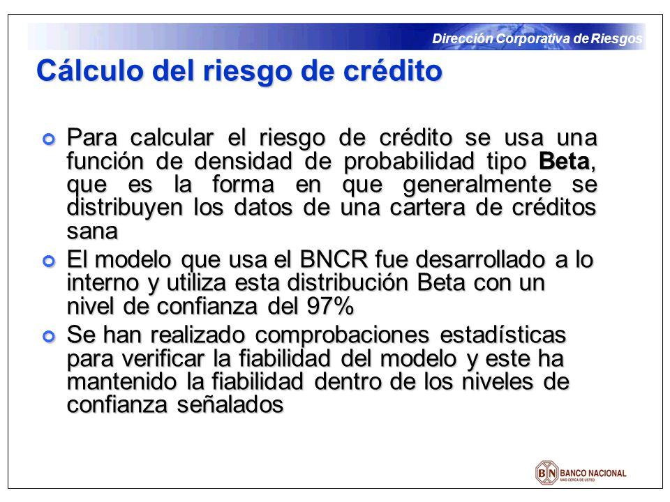 Dirección Corporativa de Riesgos Cálculo del riesgo de crédito Para calcular el riesgo de crédito se usa una función de densidad de probabilidad tipo Beta, que es la forma en que generalmente se distribuyen los datos de una cartera de créditos sana Para calcular el riesgo de crédito se usa una función de densidad de probabilidad tipo Beta, que es la forma en que generalmente se distribuyen los datos de una cartera de créditos sana El modelo que usa el BNCR fue desarrollado a lo interno y utiliza esta distribución Beta con un nivel de confianza del 97% El modelo que usa el BNCR fue desarrollado a lo interno y utiliza esta distribución Beta con un nivel de confianza del 97% Se han realizado comprobaciones estadísticas para verificar la fiabilidad del modelo y este ha mantenido la fiabilidad dentro de los niveles de confianza señalados Se han realizado comprobaciones estadísticas para verificar la fiabilidad del modelo y este ha mantenido la fiabilidad dentro de los niveles de confianza señalados