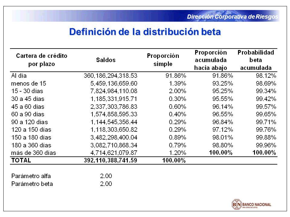 Dirección Corporativa de Riesgos Definición de la distribución beta