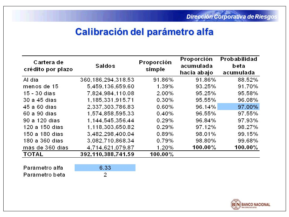 Dirección Corporativa de Riesgos Calibración del parámetro alfa