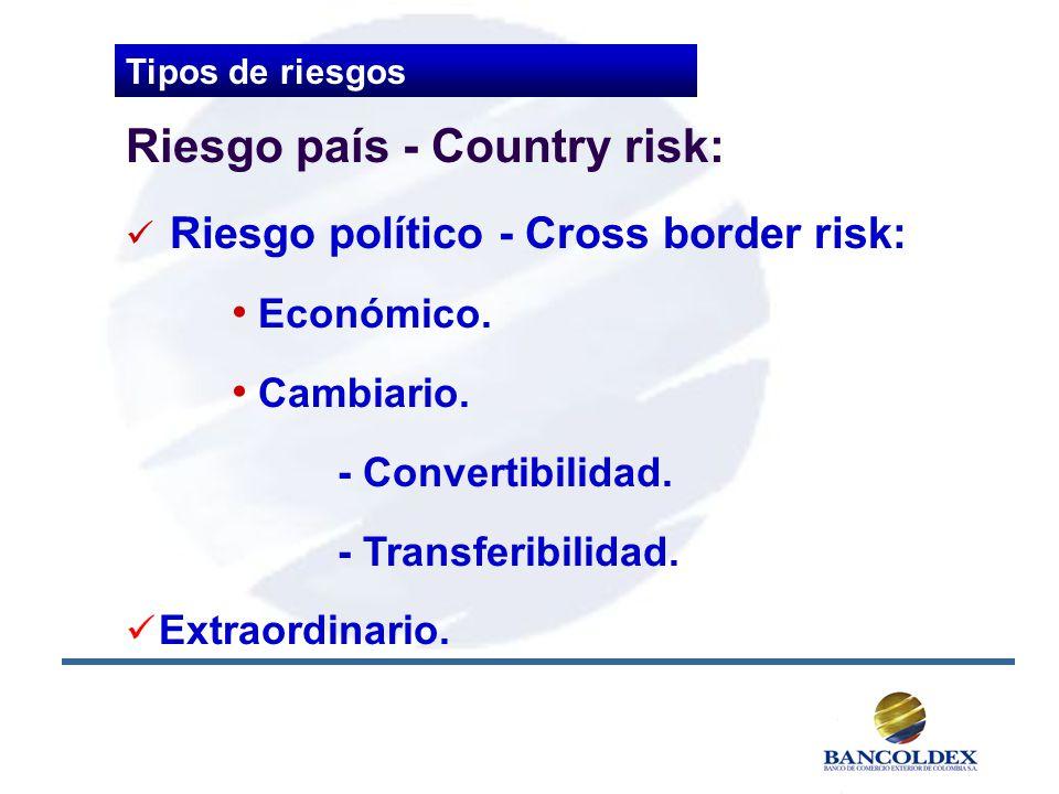 Riesgo país - Country risk: Riesgo político - Cross border risk: Económico. Cambiario. - Convertibilidad. - Transferibilidad. Extraordinario. Tipos de