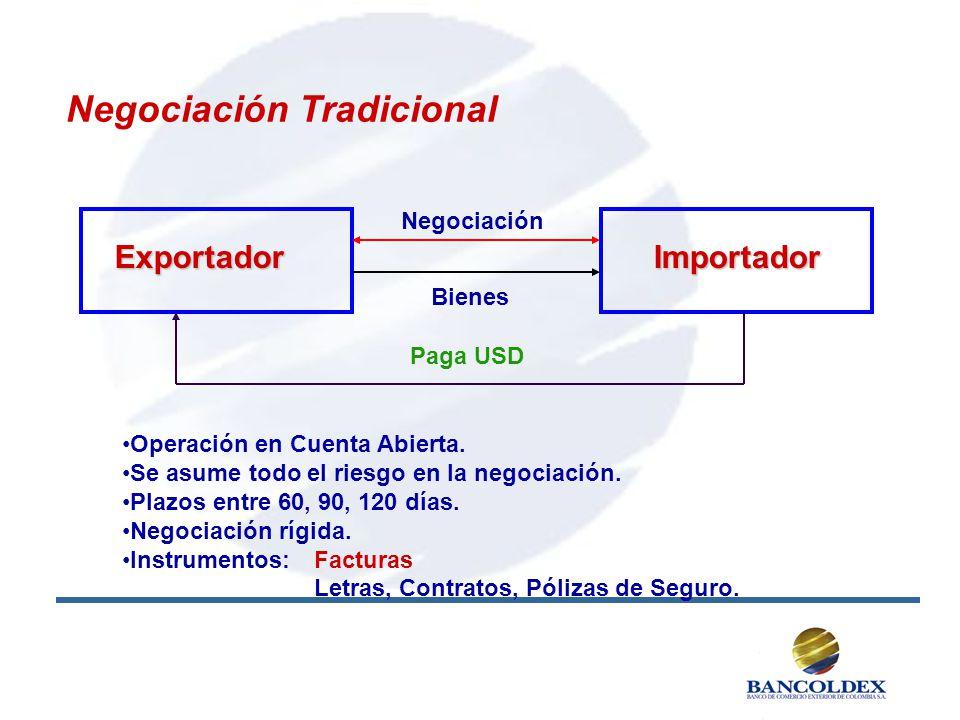 ExportadorImportador Operación en Cuenta Abierta. Se asume todo el riesgo en la negociación. Plazos entre 60, 90, 120 días. Negociación rígida. Instru