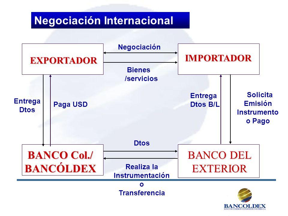 EXPORTADOR IMPORTADOR BANCO Col./ BANCÓLDEX Entrega Dtos Bienes /servicios Paga USD Solicita Emisión Instrumento o Pago Entrega Dtos B/L Realiza la In