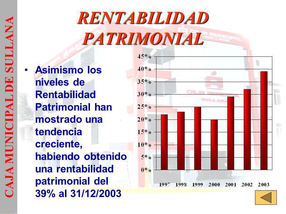 RENTABILIDAD PATRIMONIAL Asimismo los niveles de Rentabilidad Patrimonial han mostrado una tendencia creciente, habiendo obtenido una rentabilidad patrimonial del 39% al 31/12/2003 CAJA MUNICIPAL DE SULLANA