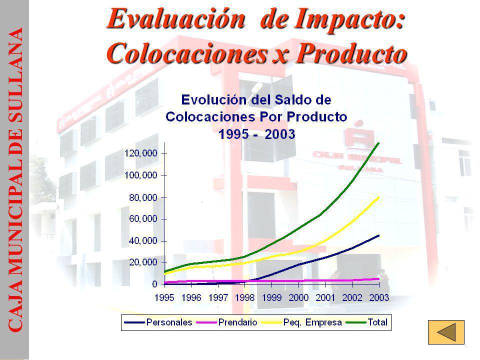 Evaluación de Impacto: Colocaciones x Producto CAJA MUNICIPAL DE SULLANA