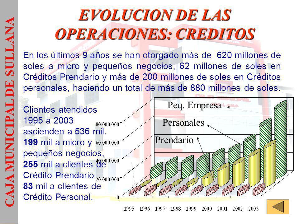 EVOLUCION DE LAS OPERACIONES: CREDITOS En los últimos 9 años se han otorgado más de 620 millones de soles a micro y pequeños negocios, 62 millones de soles en Créditos Prendario y más de 200 millones de soles en Créditos personales, haciendo un total de más de 880 millones de soles.