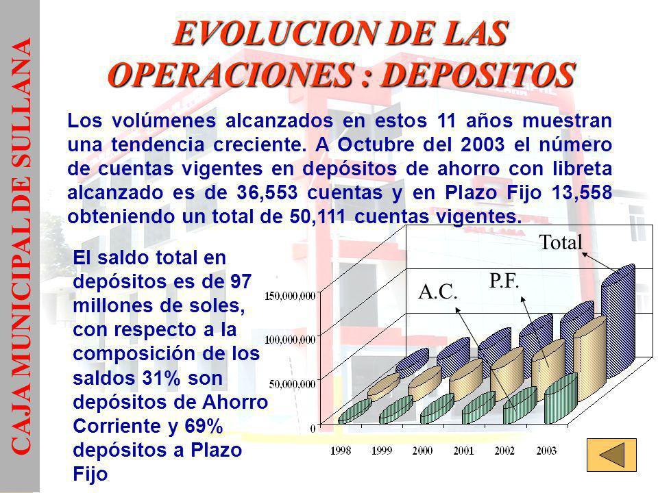 UTILIDADES Gráficamente podemos apreciar la tendencia creciente de nuestras utilidades año tras año, habiendo alcanzado una utilidad de casi 2 millones de dólares en el año 2002.
