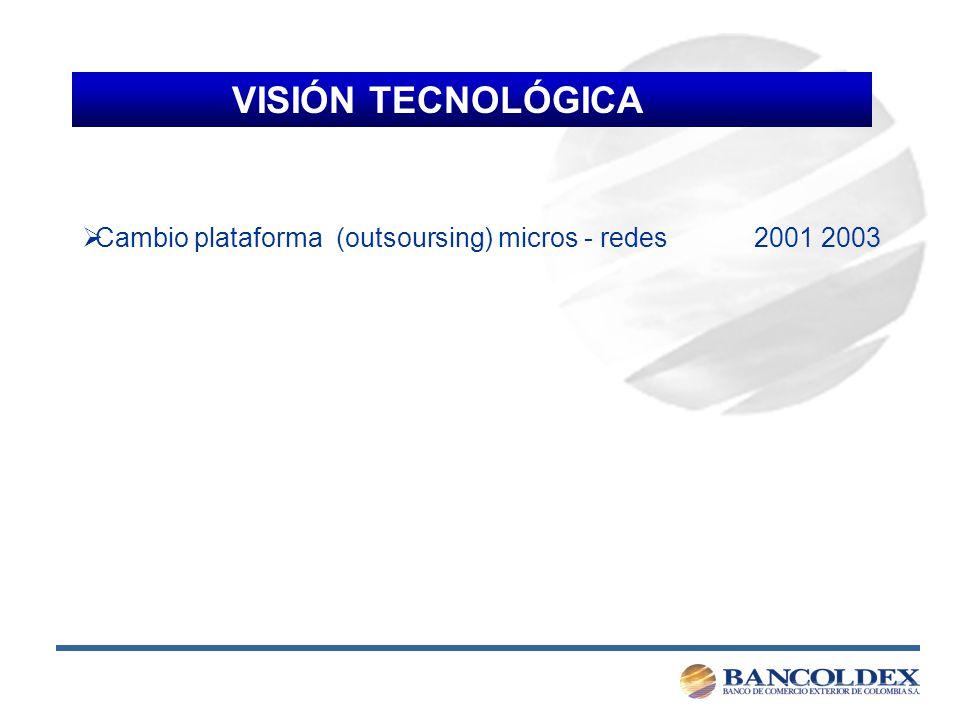 VISIÓN TECNOLÓGICA Cambio plataforma (outsoursing) micros - redes 2001 2003