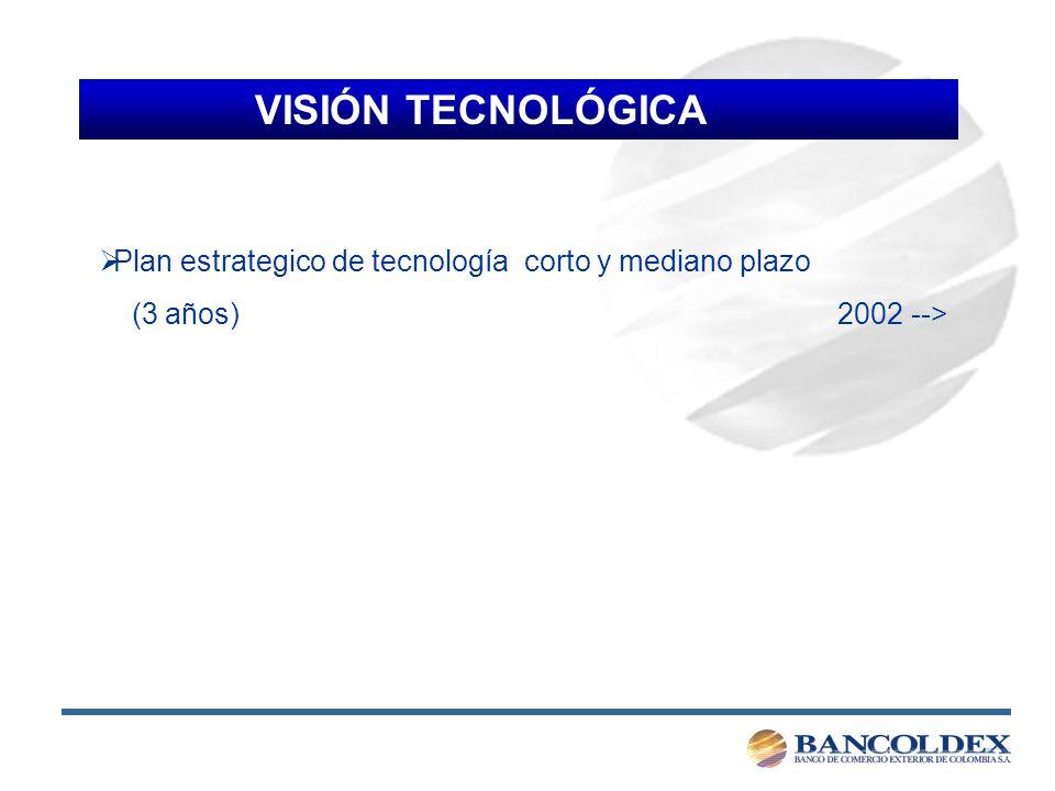 VISIÓN TECNOLÓGICA Plan estrategico de tecnología corto y mediano plazo (3 años) 2002 -->