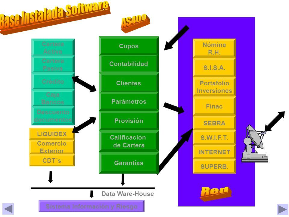 Contabilidad Clientes Parámetros Cartera Activa Cartera Pasiva Crédito Caja Bancos Comercio Exterior Nómina R.H.
