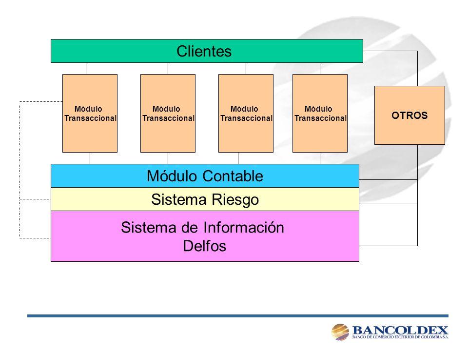 Módulo Contable Sistema de Información Delfos Módulo Transaccional Clientes OTROS Módulo Transaccional Módulo Transaccional Módulo Transaccional Sistema Riesgo