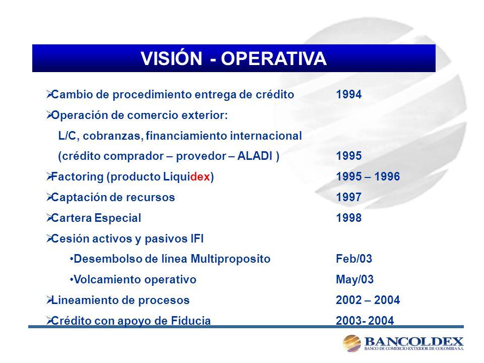 VISIÓN - OPERATIVA Cambio de procedimiento entrega de crédito 1994
