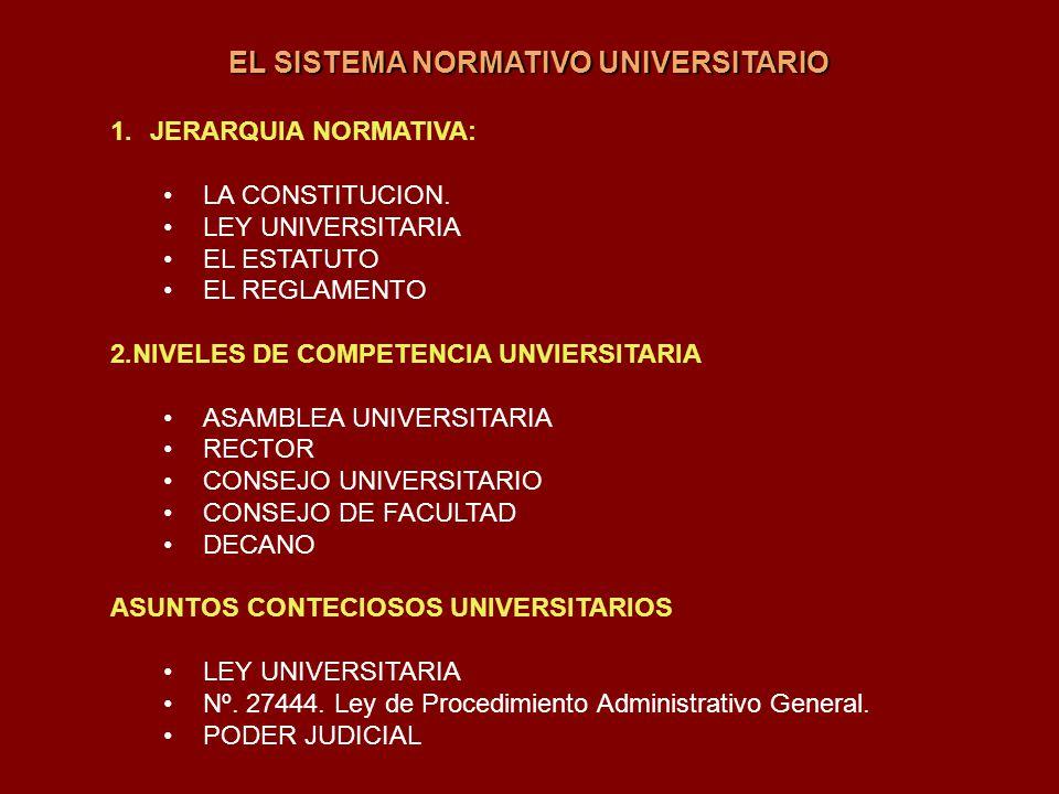 EL SISTEMA NORMATIVO UNIVERSITARIO 1.JERARQUIA NORMATIVA: LA CONSTITUCION. LEY UNIVERSITARIA EL ESTATUTO EL REGLAMENTO 2.NIVELES DE COMPETENCIA UNVIER