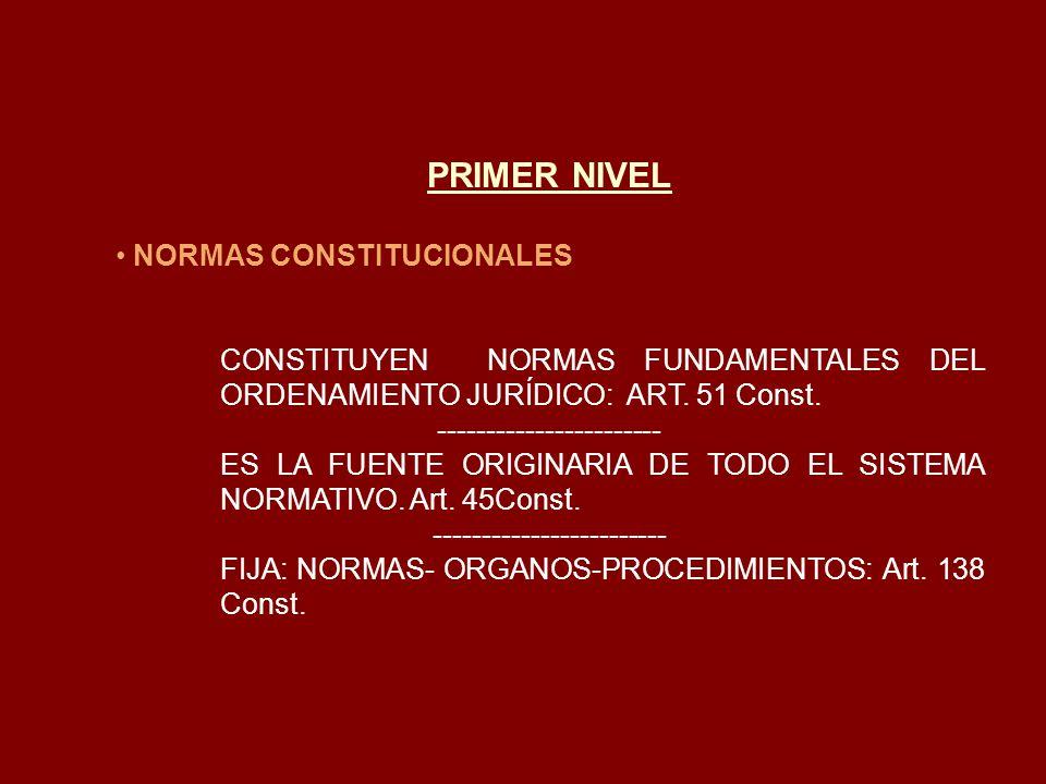 PRIMER NIVEL NORMAS CONSTITUCIONALES CONSTITUYEN NORMAS FUNDAMENTALES DEL ORDENAMIENTO JURÍDICO: ART. 51 Const. ----------------------- ES LA FUENTE O