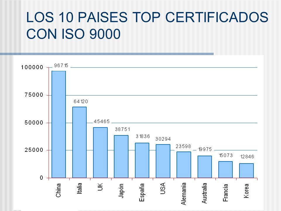 Giuliana Leguía La Norma ISO 9000:2000 como SGC LOS 10 PAISES TOP CERTIFICADOS CON ISO 9000