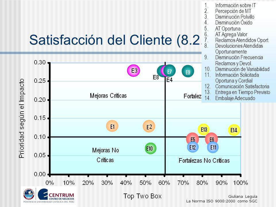 Giuliana Leguía La Norma ISO 9000:2000 como SGC Satisfacción del Cliente (8.2.1) 1.Información sobre IT 2.Percepción de MT 3.Disminución Polvillo 4.Di