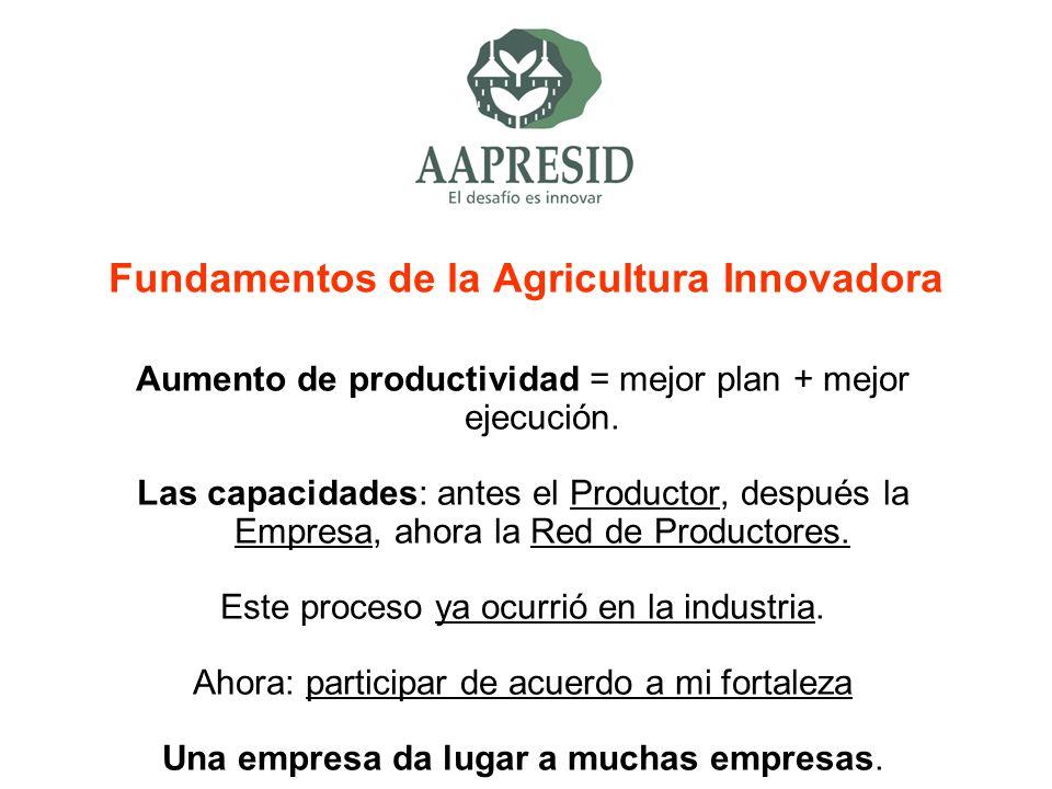 Fundamentos de la Agricultura Innovadora Aumento de productividad = mejor plan + mejor ejecución. Las capacidades: antes el Productor, después la Empr
