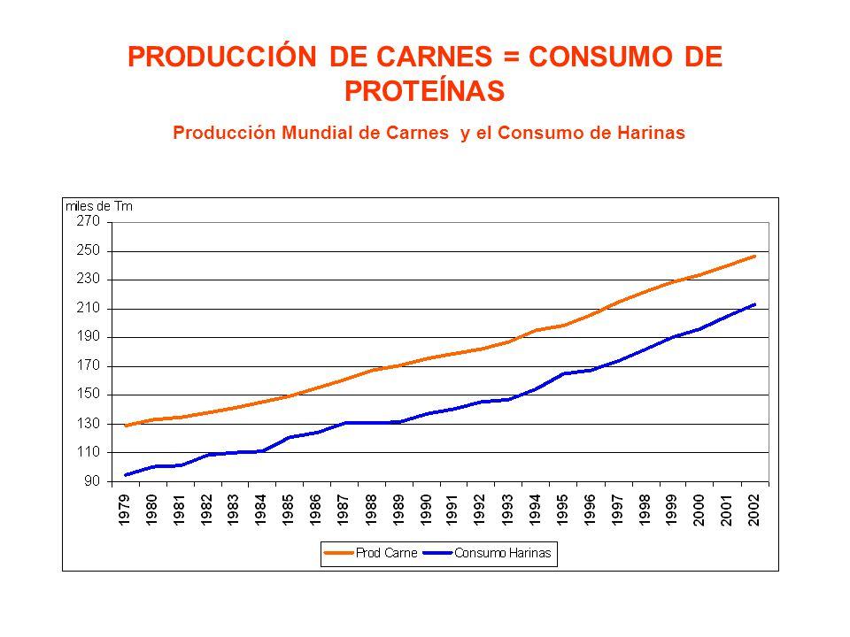 PRODUCCIÓN DE CARNES = CONSUMO DE PROTEÍNAS Producción Mundial de Carnes y el Consumo de Harinas