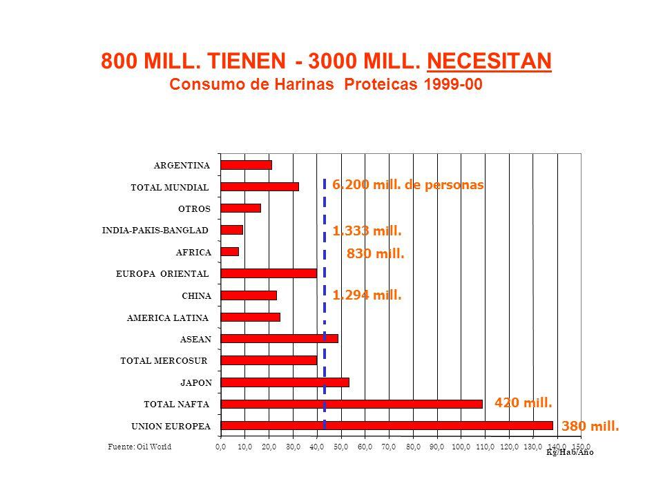0,010,020,030,040,050,060,070,080,090,0100,0110,0120,0130,0140,0150,0 UNION EUROPEA TOTAL NAFTA JAPON TOTAL MERCOSUR ASEAN AMERICA LATINA CHINA EUROPA