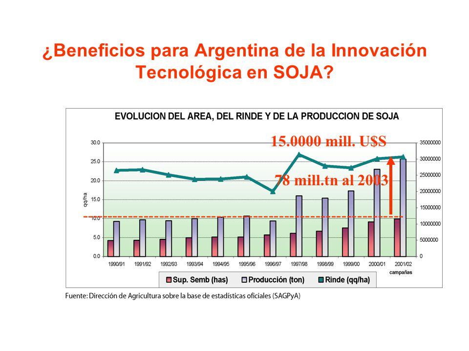 ¿Beneficios para Argentina de la Innovación Tecnológica en SOJA? -------------------------------------------------------------- 78 mill.tn al 2003 15.